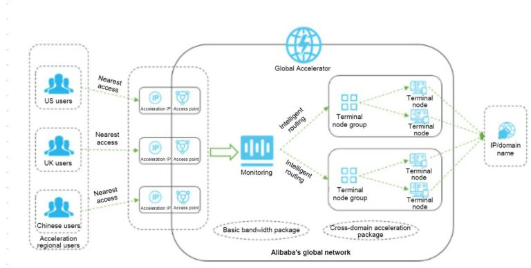 Alibaba Cloud Global Accelerator Achitecture