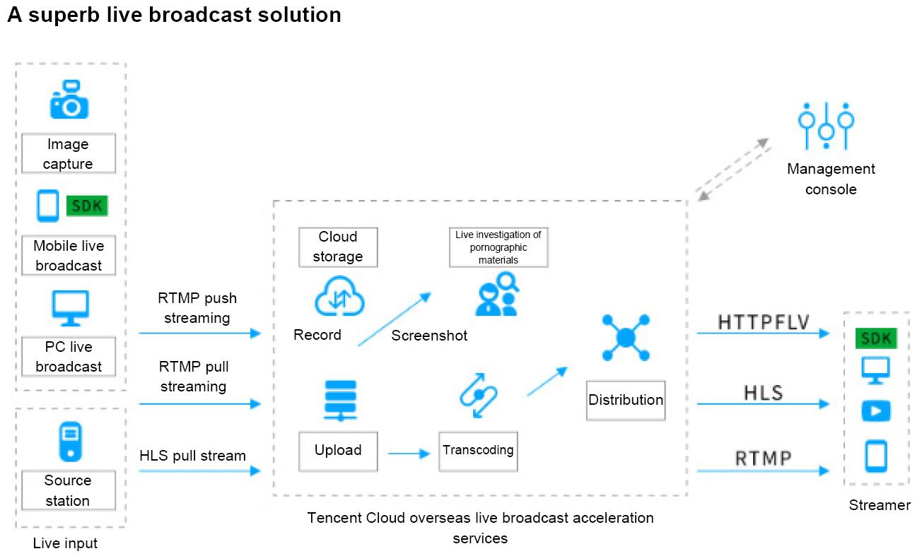 Tencent Cloud Cloud Streaming Service Architecture