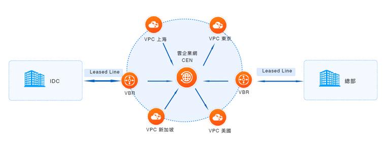 Alibaba Cloud Cloud Enterprise Network Architecture