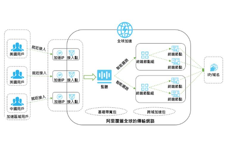 Alibaba Cloud Global Accelerator Architecture