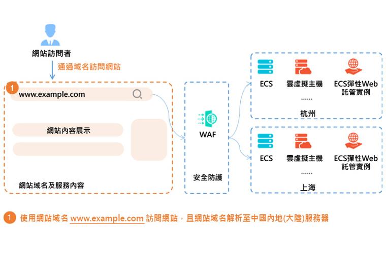 Alibaba Cloud Web application firewall Architecture