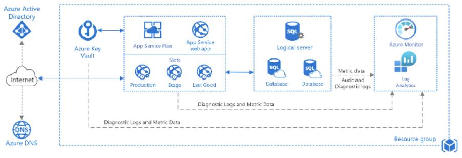 Azure APP Service Architecture
