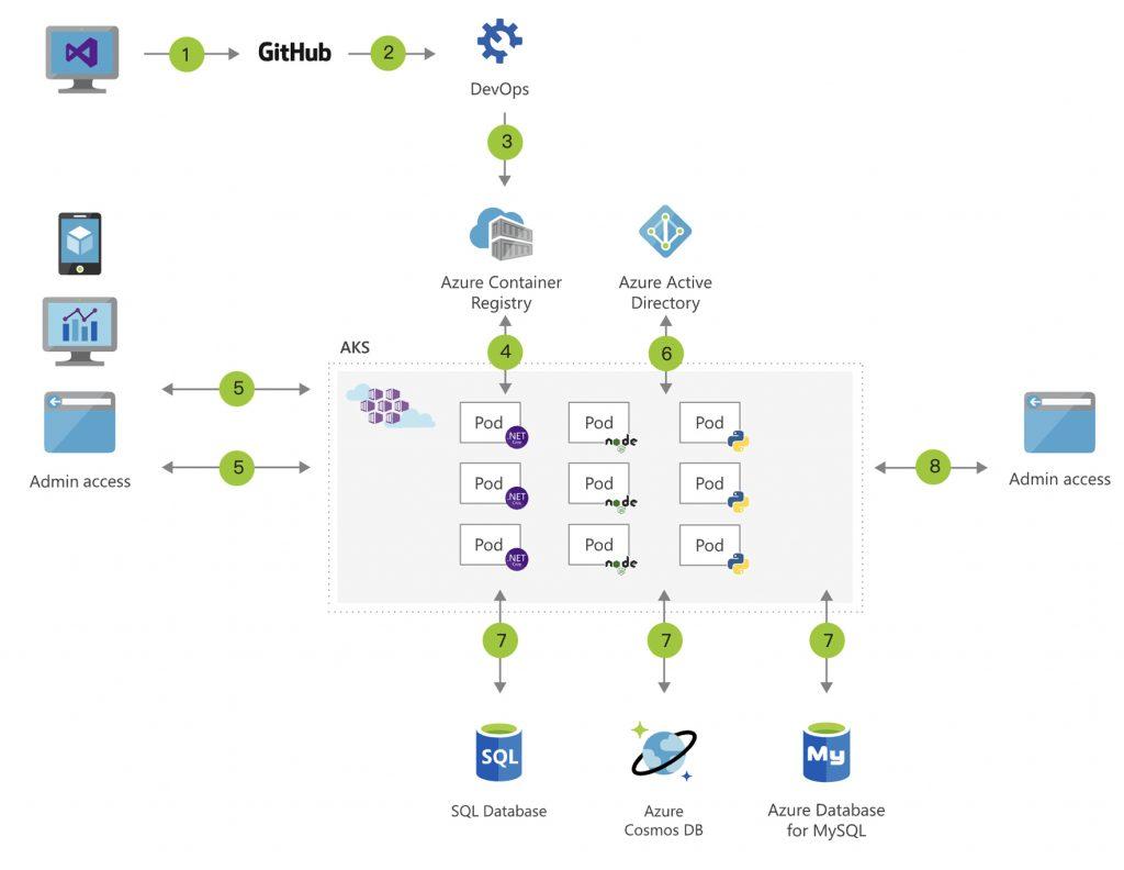 Azure Kubernetes Service Architecture