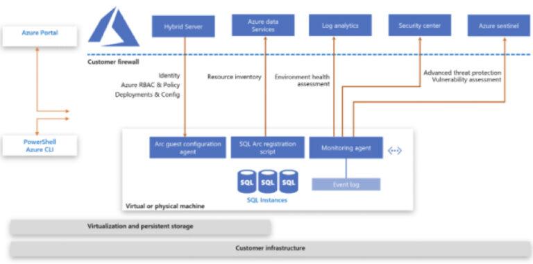 Azure SQL Server Architecture