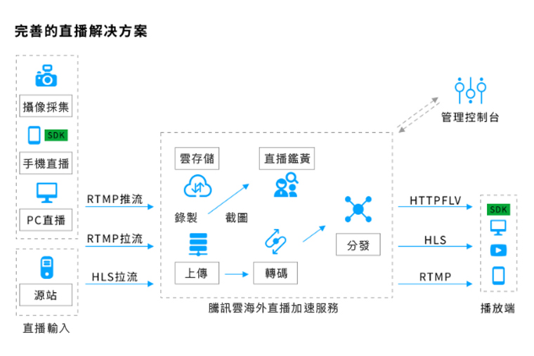 Tencent Cloud Cloud Streaming Services Architecture