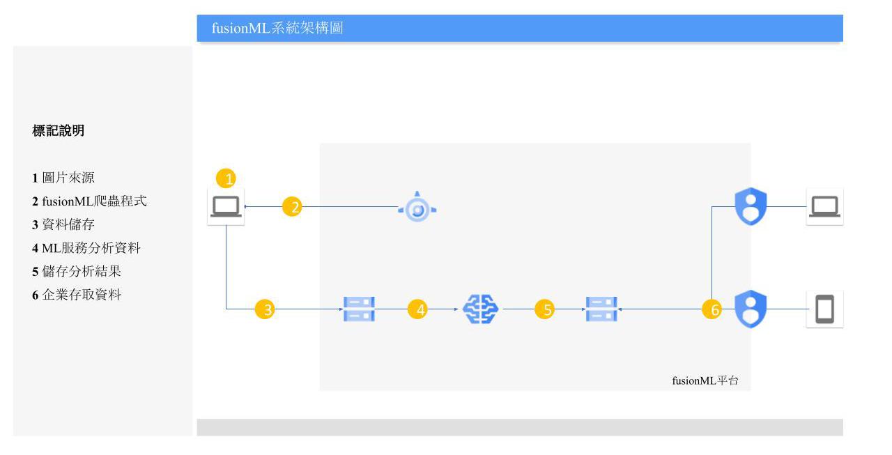 fusionML架構圖